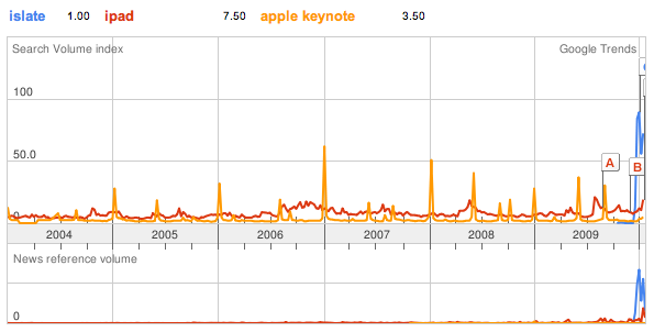 Google Trends of the regularity of the Apple Keynotes