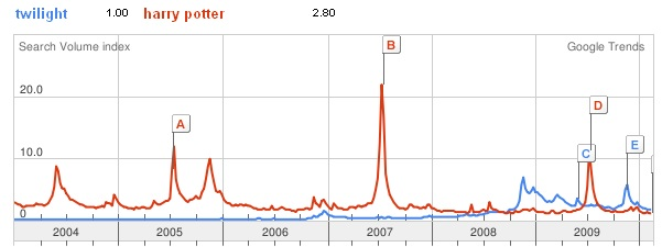 Google trend comparison of Harry Potter vs Twilight